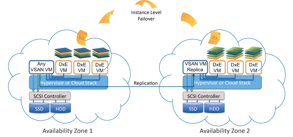 Cloud Deployment Model - AWS or Any Cloud Provider | DH2i