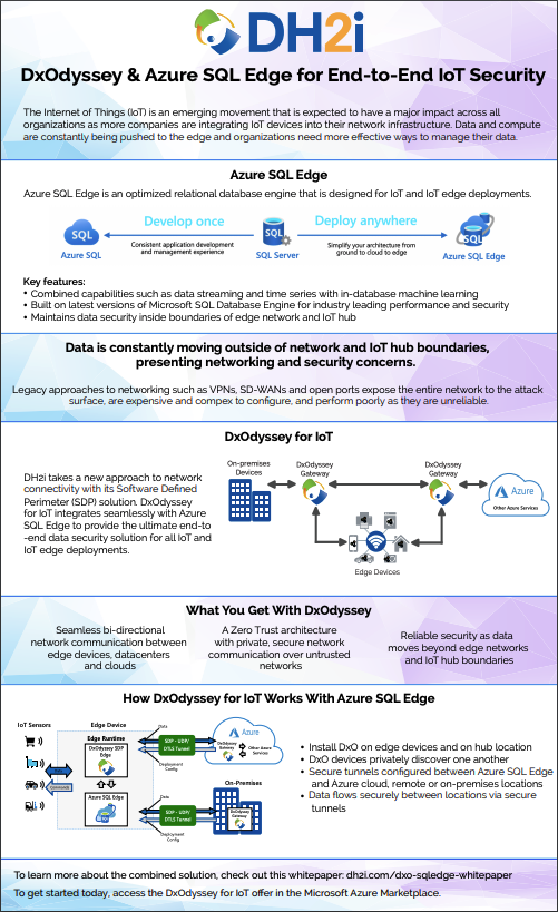 DxOdyssey and Azure SQL Edge for End-to-End IoT Security